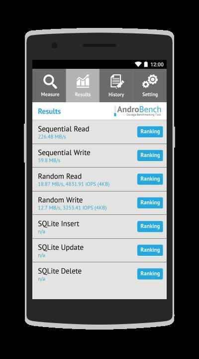 OnePlus One Lese- und Schreibgeschwindigkeiten